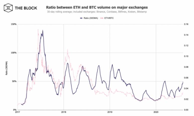Photo of Ethereum-მა Bitcoin-ს გაუსწრო სავაჭრო მოცულობის ზრდის ტემპით